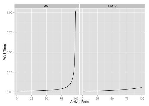 plot of chunk latency-by-arrival-rate