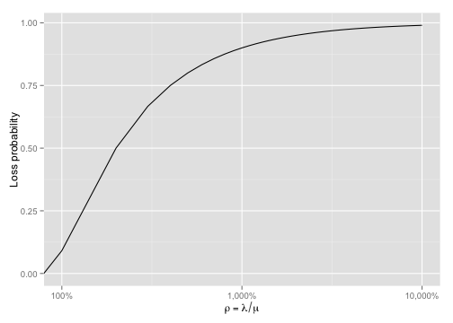 plot of chunk loss-vs-utilisation
