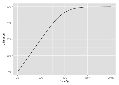 plot of chunk rho-vs-utilisation