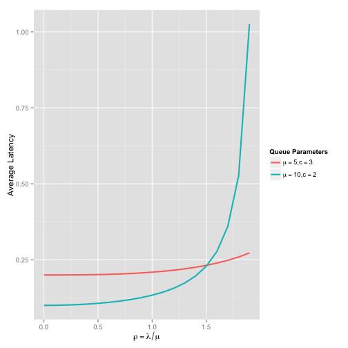 Modelling Multi-Server Queues – Rob Harrop